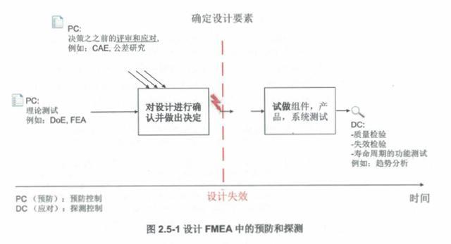 设计FMEA步骤五:风险分析