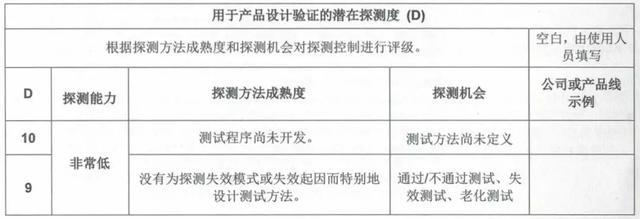 "FMEA评估风险的前世—回首「""S""""O""""D""」标准"