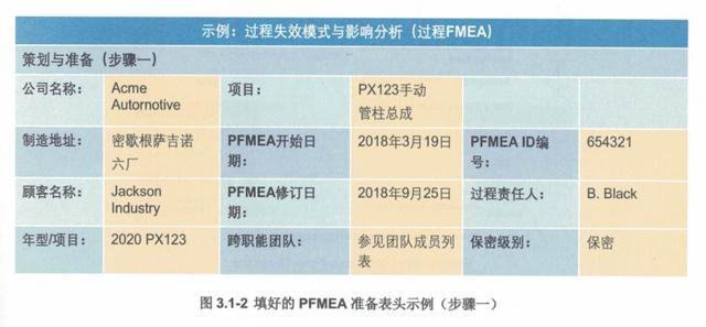 过程FMEA(PFMEA)步骤一:策划与准备